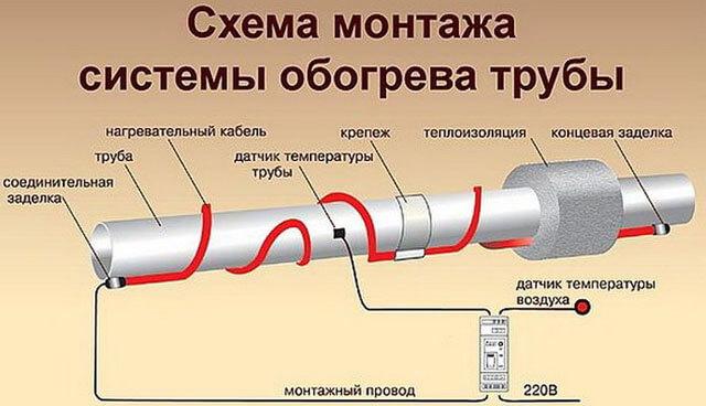 как подключить саморегулирующийся греющий кабель