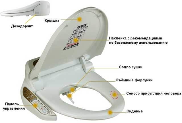 гигиеническая лейка для унитаза