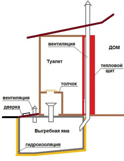 Схема люфт-клозета