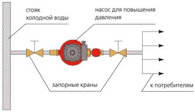 насосная станция повышения давления