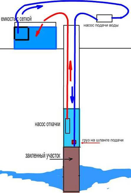 правила бурения скважин на воду