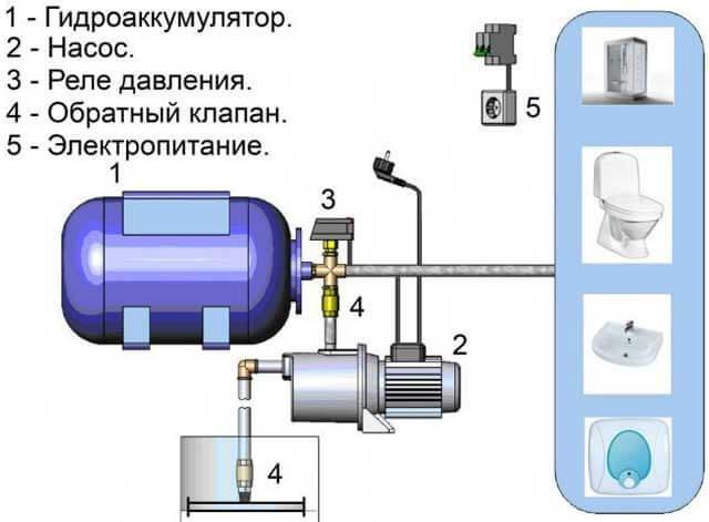 регулировка давления воды в системе водоснабжения