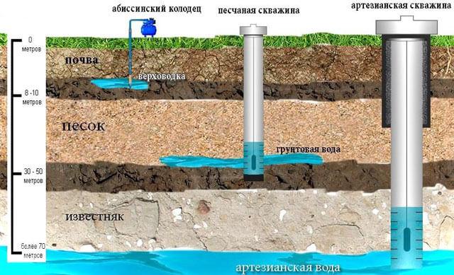 водоснабжение в частном доме из скважины