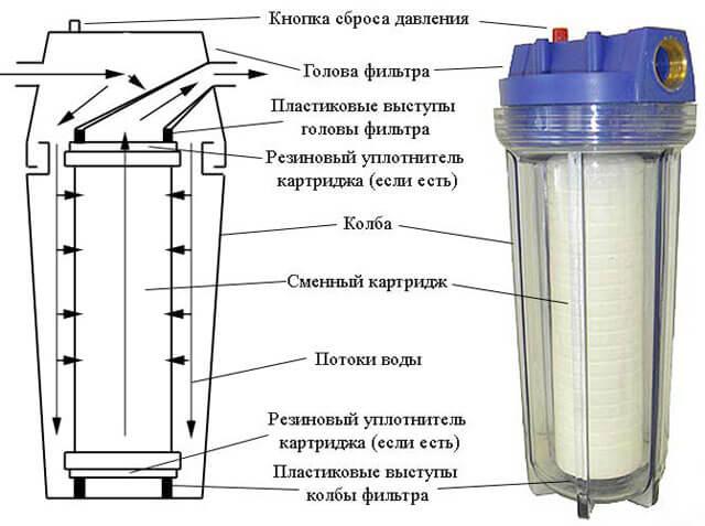 установка водяного фильтра