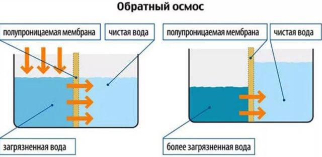 фильтр для соленой воды из скважины