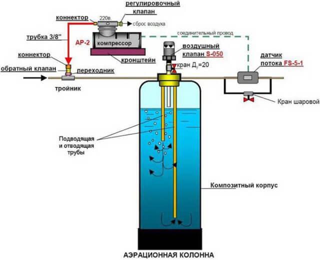 фильтры для очистки воды скважины частного дома