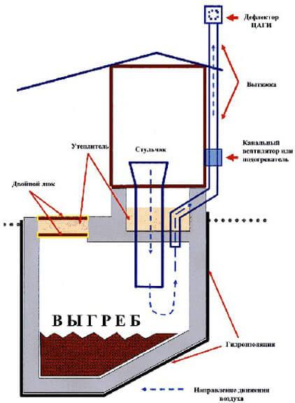 Схема обычного туалета с выгребной ямой
