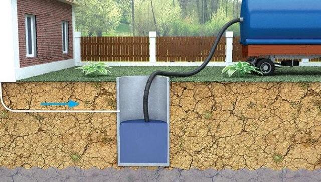 как сделать выгребную яму в частном доме