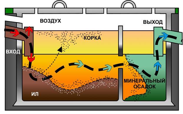 как работает септик топас