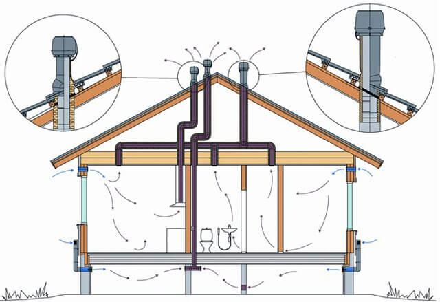 вентиляция канализационного стояка в частном доме