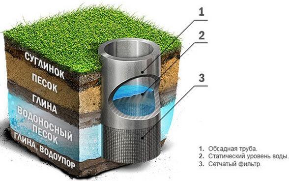 как самому пробурить скважину под воду