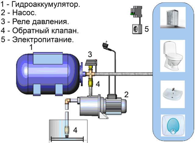 как отрегулировать насосную станцию
