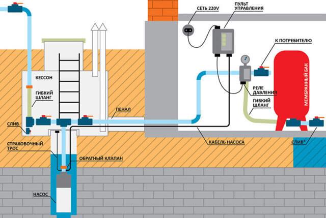 водоснабжение в загородном доме из колодца