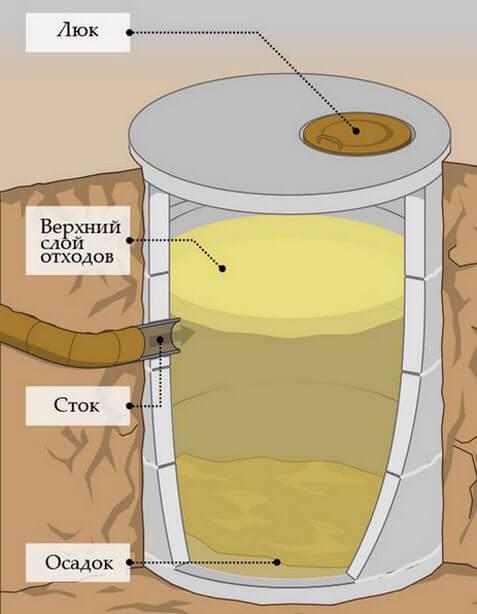 самодельный септик из бетонных колец