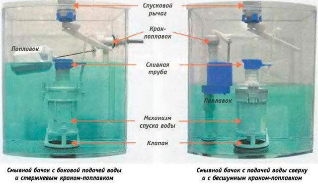 арматура для слива воды в унитазе