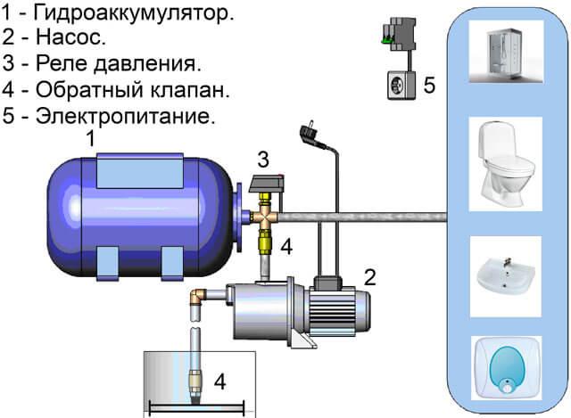 насосные станции для дачи качать из скважины