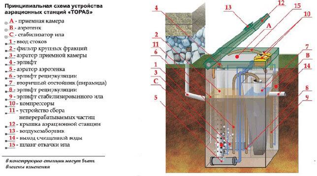 принцип работы автономной канализации топас