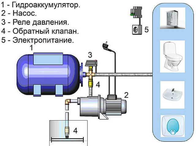 повысительный насос для водопровода в квартире