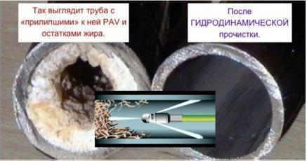 Гидродинамическая прочистка