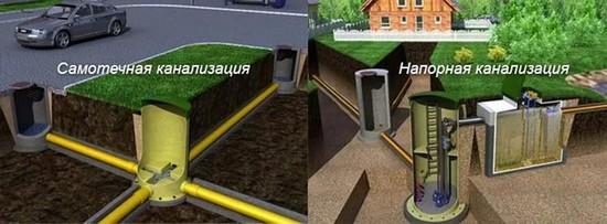Напорная и самотечная системы канализации