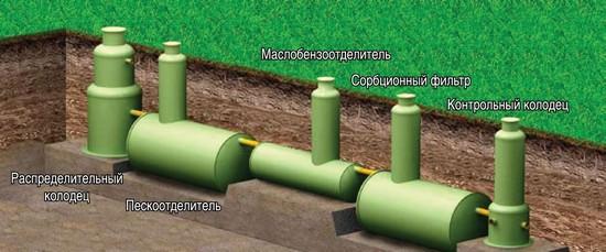 Очистка воды в ливневой канализации