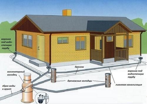Система отвода воды вокруг дома
