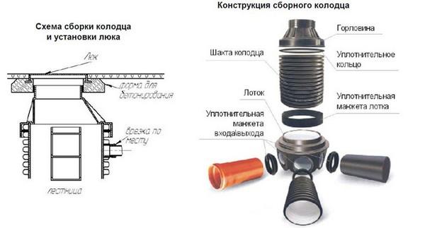 Конструкция полимерного колодца