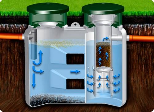 Биологисеский фильтр в септике