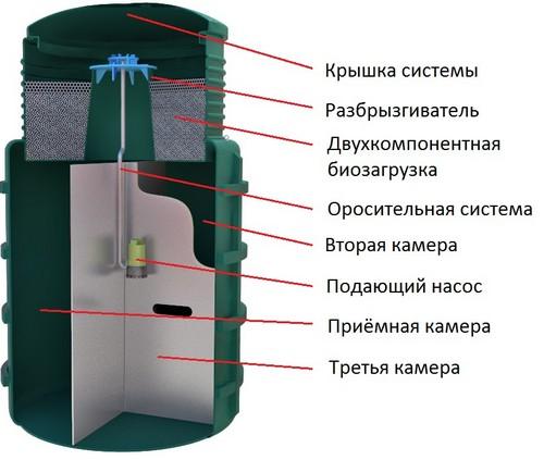 Строение EvoStok