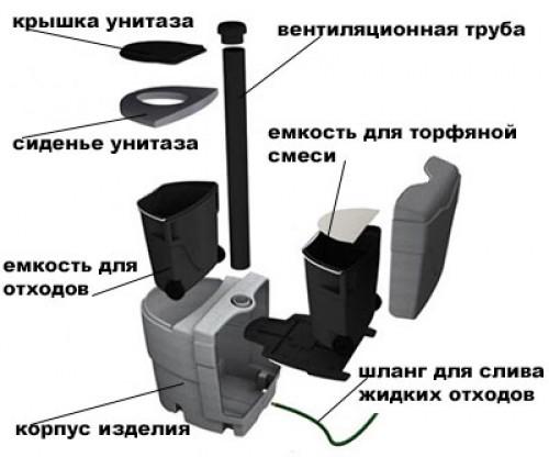 Как устроен туалет на торфе