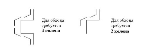 Схема обхода углов