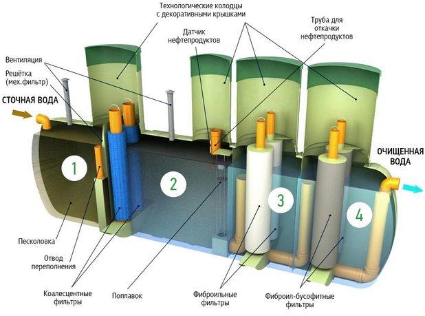 Локальное сооружение очистки воды