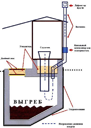 Отопление за счет тепла от перегнивания фекалий