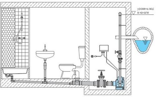 Насосная канализация дома