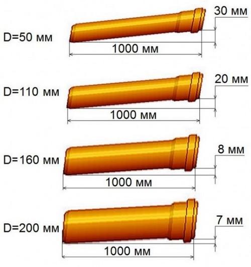 Уклон труб разных диаметров