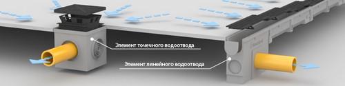 Схема отвода воды